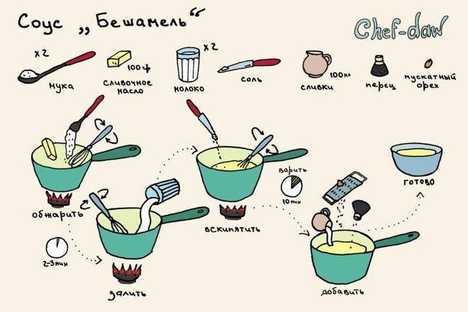 Вкусные рецепты в картинках BroDude.ru recepti v kartinkahi 0704903116