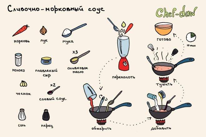 Вкусные рецепты в картинках BroDude.ru recepti v kartinkahi 0720774749