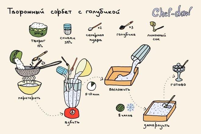 Вкусные рецепты в картинках BroDude.ru recepti v kartinkahi 1162354626