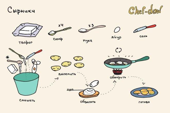 Вкусные рецепты в картинках BroDude.ru recepti v kartinkahi 1699647122