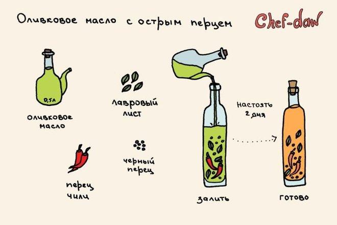 Вкусные рецепты в картинках BroDude.ru recepti v kartinkahi 1703360469